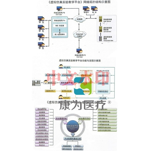 """""""康为医疗""""中医药学虚拟仿真实验教学平台"""