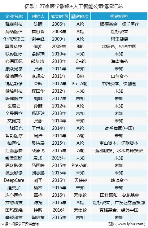 亿欧:27家yabo亚博体育官网影像+人工智能公司情况汇总.png