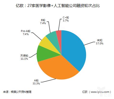 亿欧:27家yabo亚博体育官网影像+人工智能公司融资轮次占比.png
