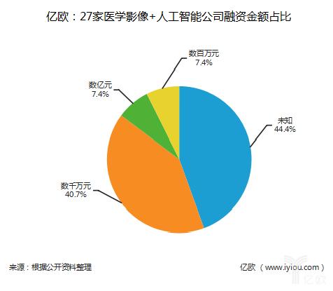 亿欧:27家yabo亚博体育官网影像+人工智能公司融资金额占比.png
